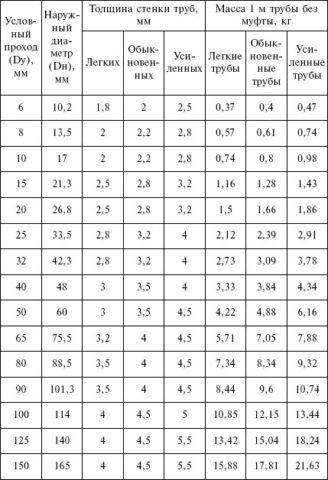 В таблице выше вы можете изучить сортамент медных труб ГОСТ 617-2006