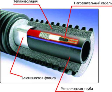 В теплоизоляцию трубопровода уложен греющий кабель