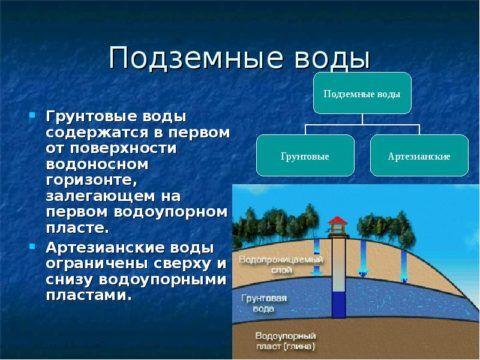 Грунтовые воды не защищены водоупорным слоем