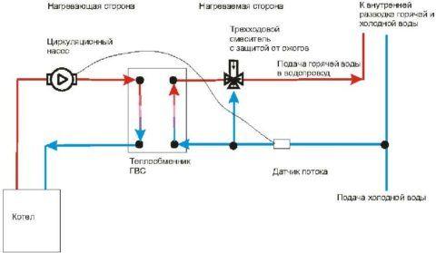 ГВС с термостатическим смесительным клапаном