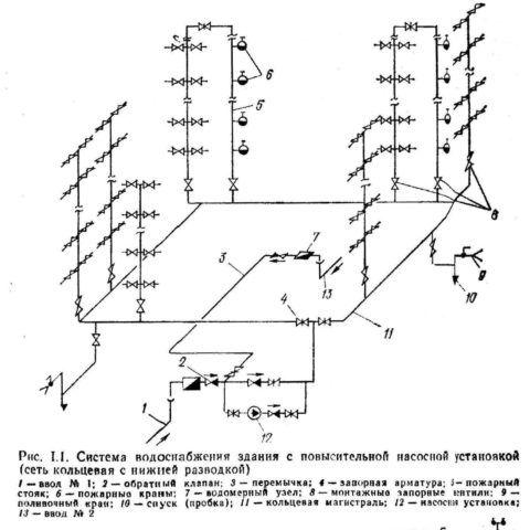 Кольцевой водопровод с двумя вводами