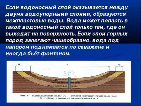 Межпластовые воды, находящиеся между водоупорными породами, защищены от попадания в них загрязнений с поверхности