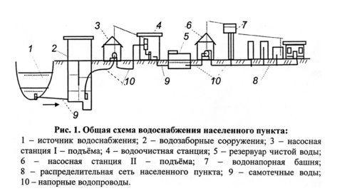 Примерная схема водоснабжения из поверхностного источника