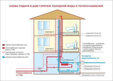 Схема инженерных систем жилого дома