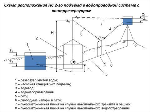 Схема подачи воды с контррезервуаром