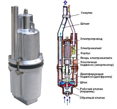 Схема работы вибрационного насоса
