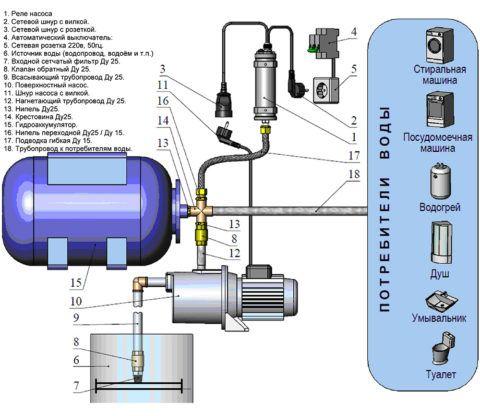 Схема водопровода с насосной станцией