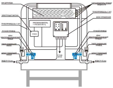 Схема водоснабжения вагона: вид сзади