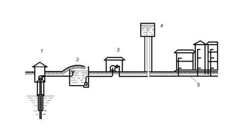 Вариант с водонапорной башней