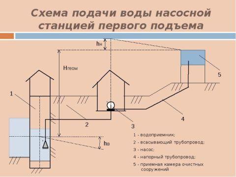 Вариат второй: схема с очистным сооружением