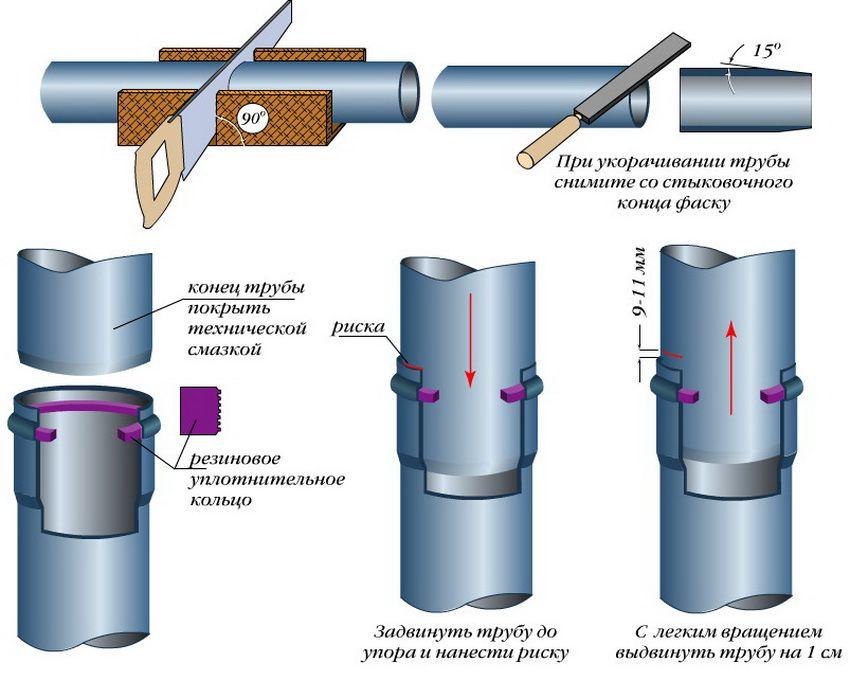 Соединение с уплотнительными кольцами допустимо лишь для НПВХ