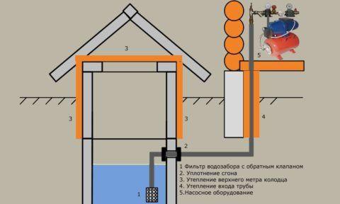 Чертеж водоснабжения бани из колодца