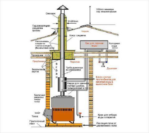 Схема горячего водоснабжения в бане от выносного бака