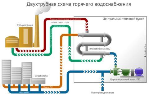 Схема центрально отопления и горячего водоснабжения с ЦТП
