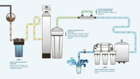 Четырехступенчатая схема очистки воды
