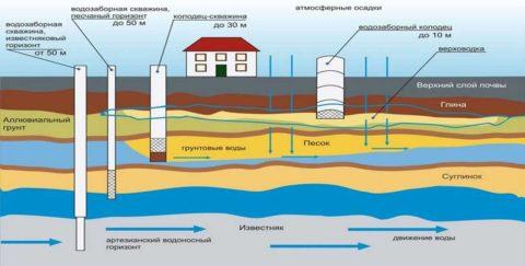 Глубины, на которых располагаются водоносные слои