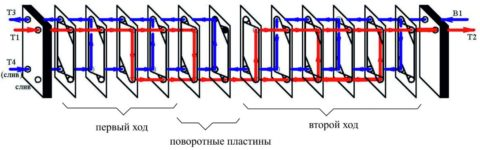 Один из вариантов движения потоков воды внутри теплообменника