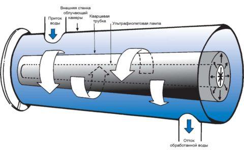Устройство фильтра для обеззараживания воды