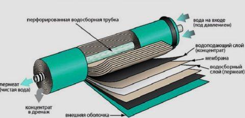 Устройство мембранного фильтра
