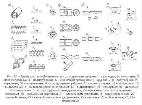 Варианты вальцовки и размещения труб пучка на трубных досках (решетках)