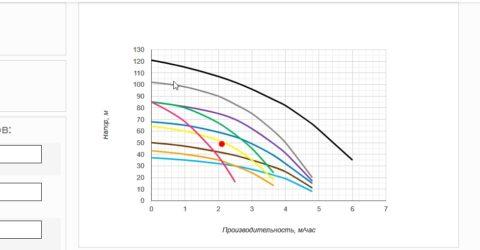 График, на котором отображен результат
