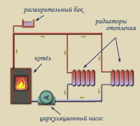 Отопление от котла