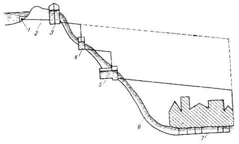 Схема самотечного водоснабжения