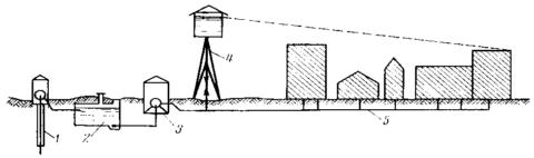 Схема водоснабжения из артезианской скважины