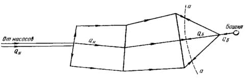Схема водоснабжения с контррезервуаром