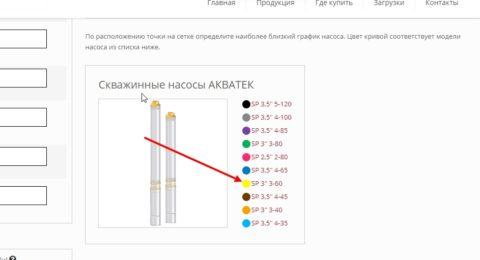 Стрелка указывает на то, какой насос соответствует желтой линии