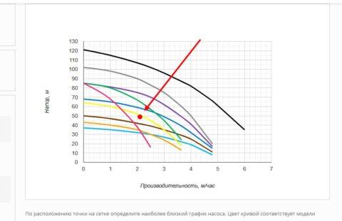 Стрелка указывает на точку, которая отображает результат вычислений