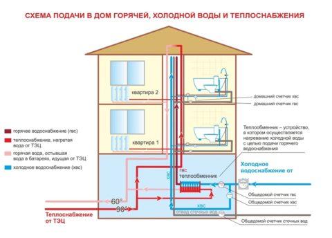 Теплообменник – неотъемлемая часть закольцованной сети