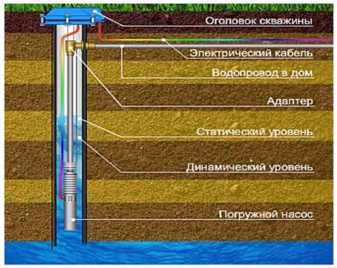 Динамический уровень воды в скважине зависит от производительности насоса