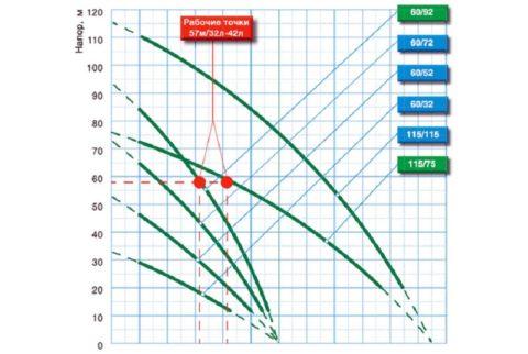 Из шести насосов, представленных на графике, по рабочим параметрам подходят только два