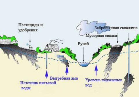 При несоблюдении санитарных норм вода в источнике может быть опасной для здоровья