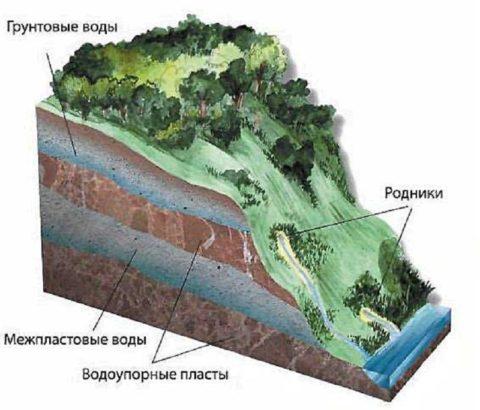 Схема расположения грунтовых и межпластовых вод