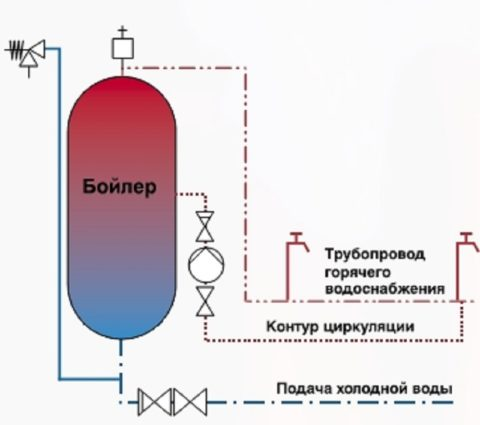 Схема системы ГВС с циркуляционным насосом