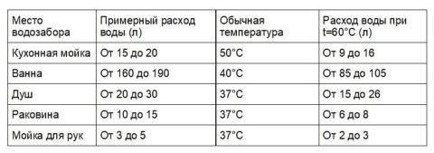 Таблица расхода воды разными потребителями