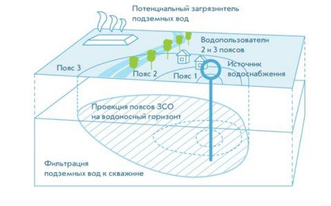 Зоны санитарной охраны скважины