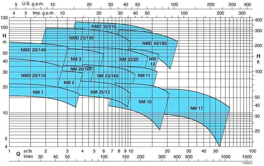 Параметры центробежного насоса: характеристики из каталога Calpeda, для модели NMD 25/190C/A