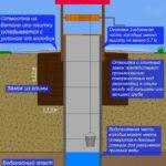 Конструкция питьевого колодца