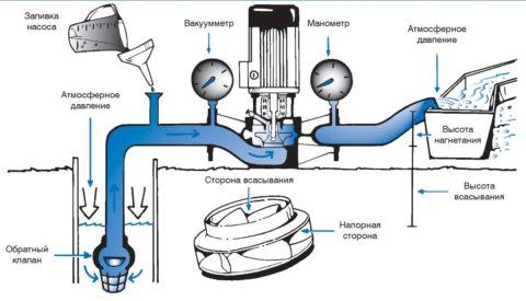 Схема работы центробежных насосов