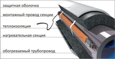 Схема устройства трубопровода с обогревом электрическим кабелем