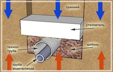 Схема утепления ввода
