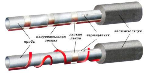 Теплоизоляция трубопроводов холодного водоснабжения с греющим кабелем и термодатчиком