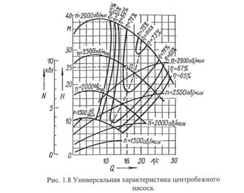 Центробежный насос: H Q характеристика