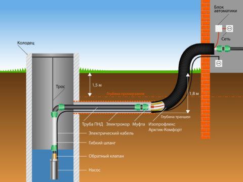Схема установки погружного насоса и прокладки трубопровода