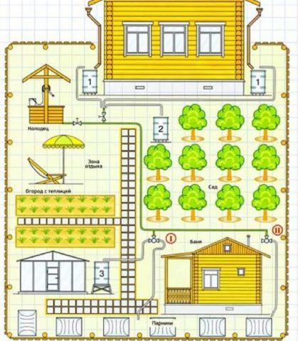 Схема водоснабжения участка для примера