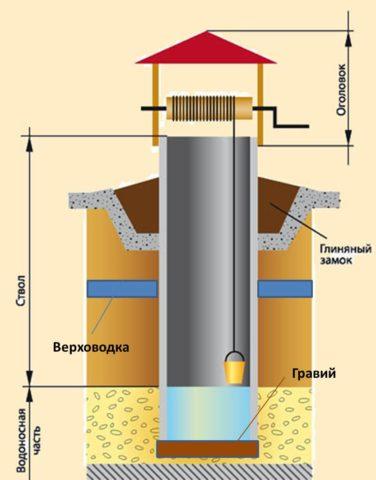 Устройство шахтного колодца