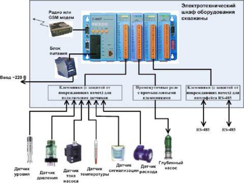 Примерная схема управления насосами водоснабжения